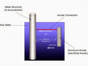 Cathodic Protection Using Active Corrosion Control